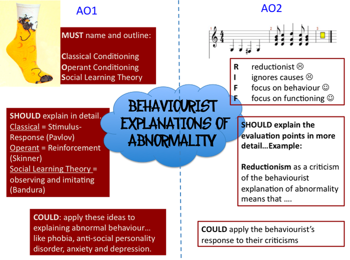 psychological model of abnormal behavior